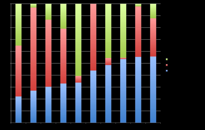 Ventilation des élèves en fonction des filières du secondaire supérieur : général / professionnel / professionnel alternance